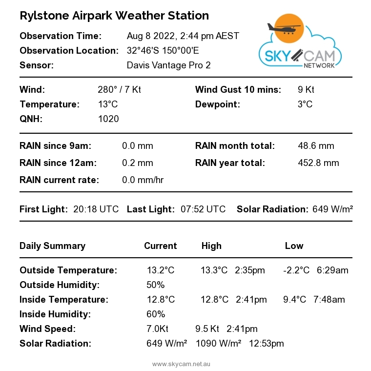 YRYL Current Conditions